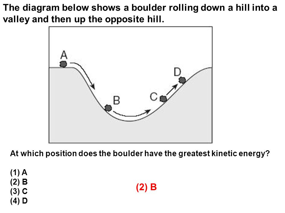 The diagram below shows a boulder rolling down a hill into a valley and then up the opposite hill.