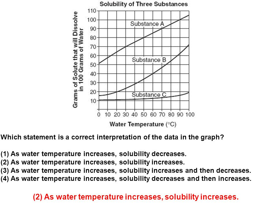 (2) As water temperature increases, solubility increases.