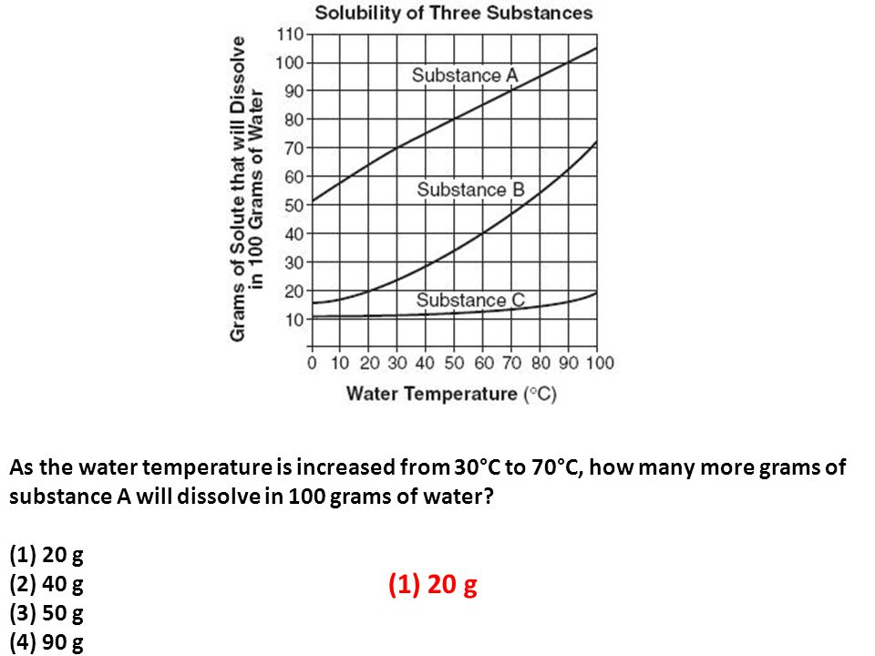 As the water temperature is increased from 30°C to 70°C, how many more grams of substance A will dissolve in 100 grams of water (1) 20 g (2) 40 g (3) 50 g (4) 90 g