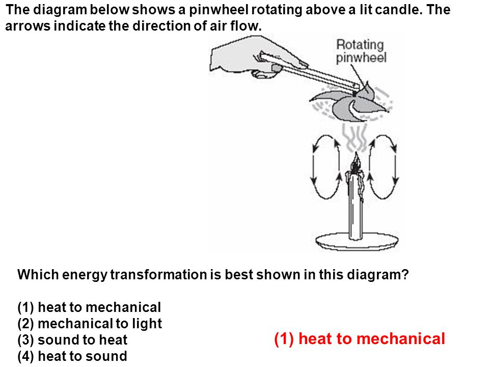 The diagram below shows a pinwheel rotating above a lit candle