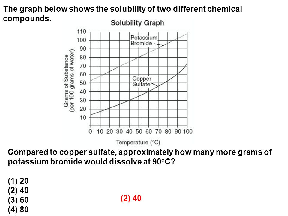 The graph below shows the solubility of two different chemical compounds.