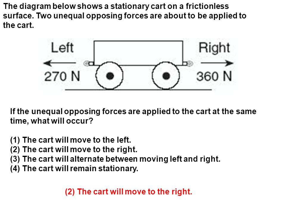 The diagram below shows a stationary cart on a frictionless surface
