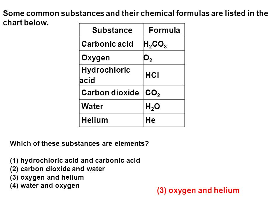 Some common substances and their chemical formulas are listed in the chart below.