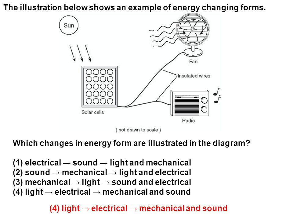 The illustration below shows an example of energy changing forms.