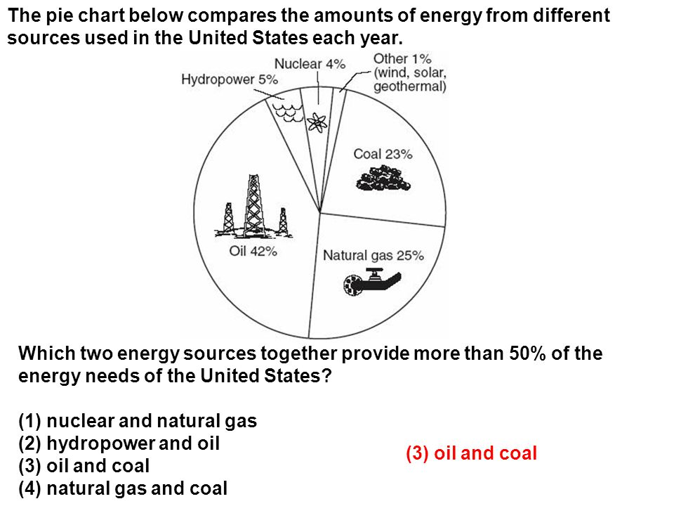 The pie chart below compares the amounts of energy from different sources used in the United States each year.
