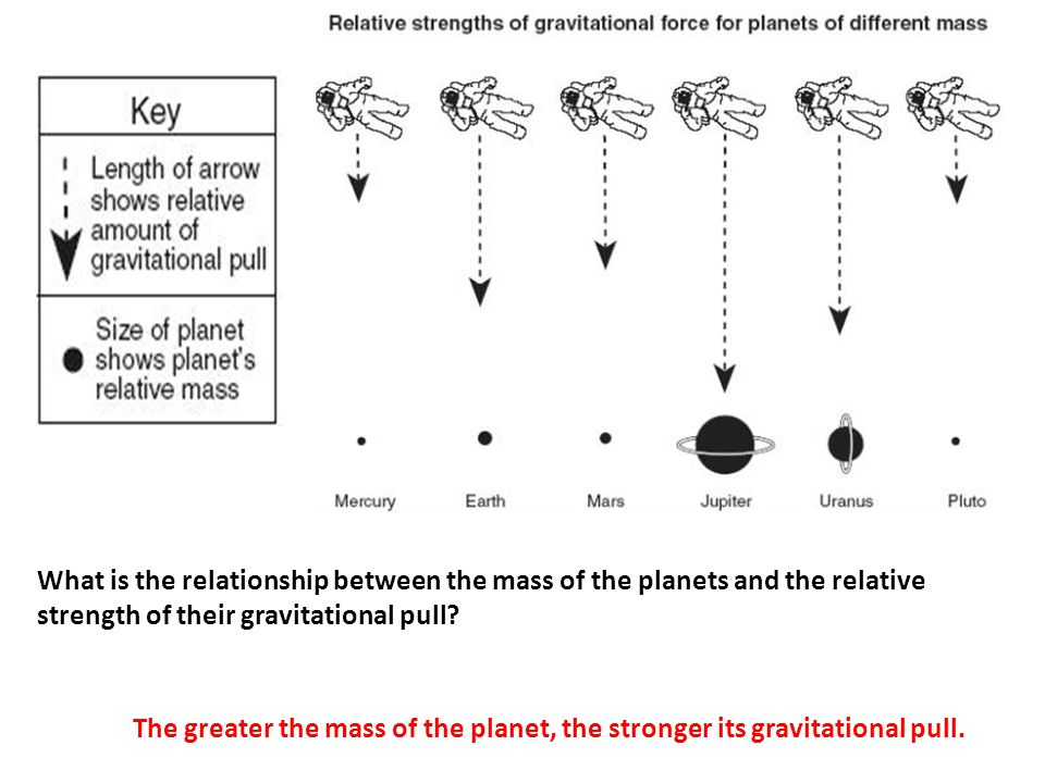 What is the relationship between the mass of the planets and the relative strength of their gravitational pull