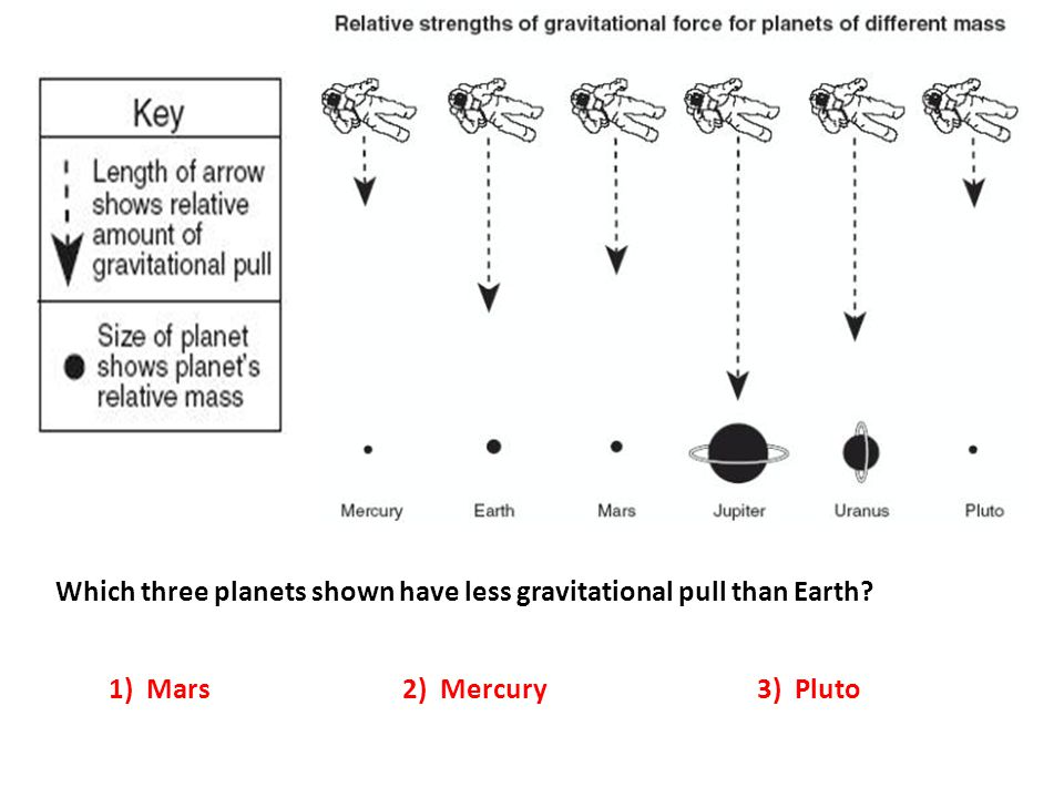 Which three planets shown have less gravitational pull than Earth