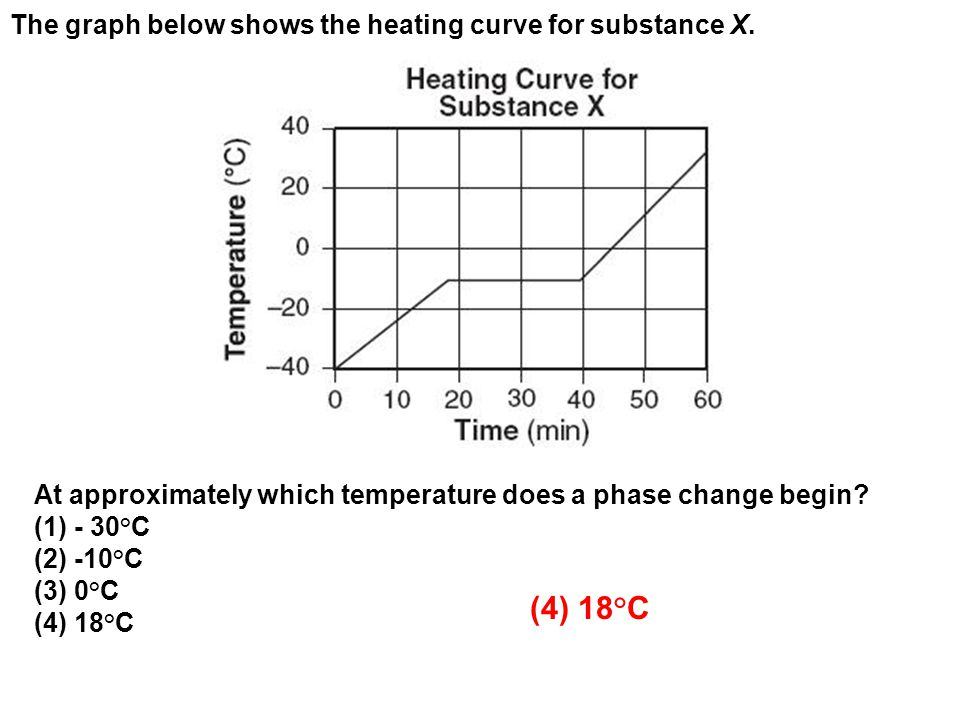(4) 18°C The graph below shows the heating curve for substance X.