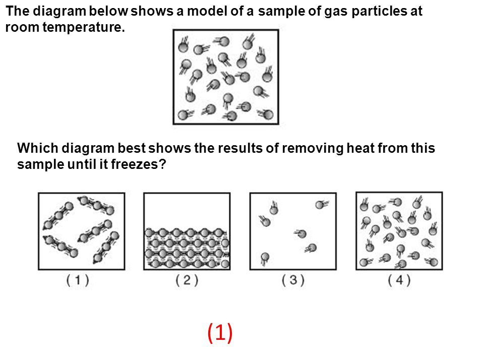 The diagram below shows a model of a sample of gas particles at room temperature.