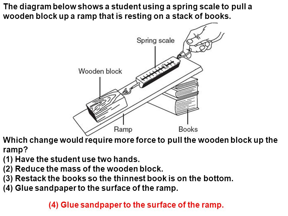 The diagram below shows a student using a spring scale to pull a wooden block up a ramp that is resting on a stack of books.