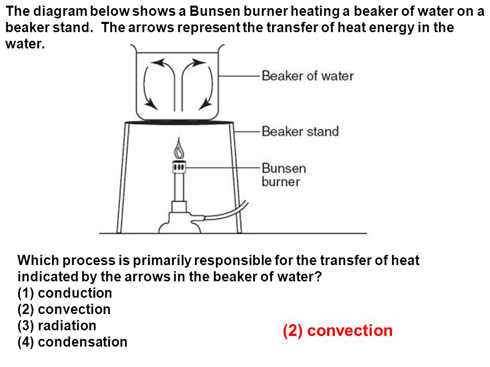 The diagram below shows a Bunsen burner heating a beaker of water on a beaker stand. The arrows represent the transfer of heat energy in the water.