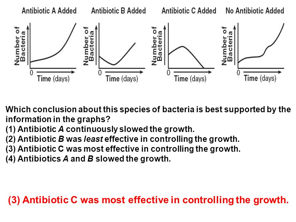 (3) Antibiotic C was most effective in controlling the growth.