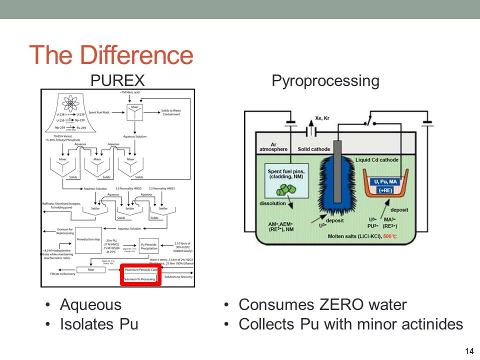 The Difference PUREX Pyroprocessing Aqueous Isolates Pu