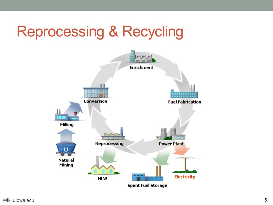 Reprocessing & Recycling