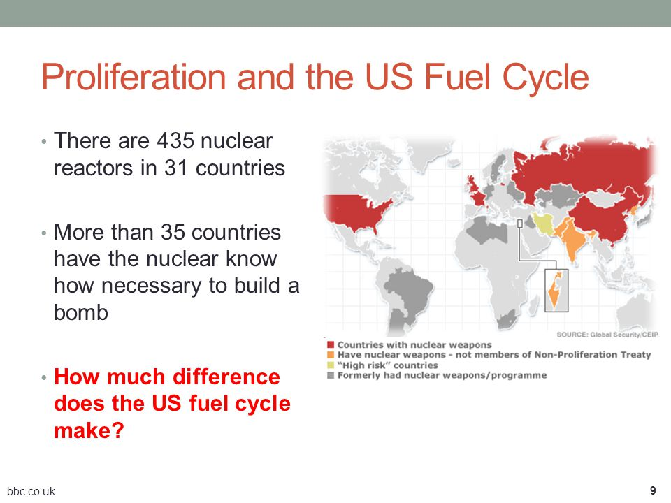 Proliferation and the US Fuel Cycle