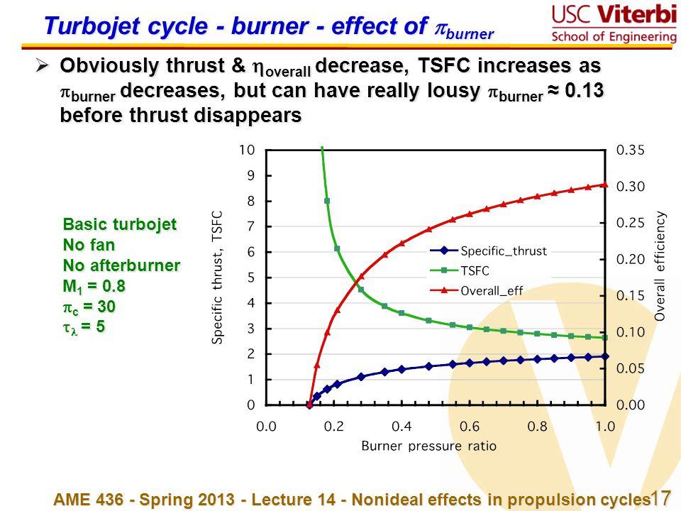 Turbojet cycle - burner - effect of burner