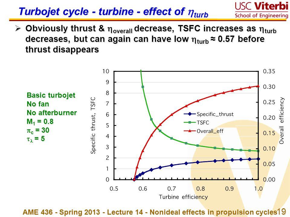 Turbojet cycle - turbine - effect of turb