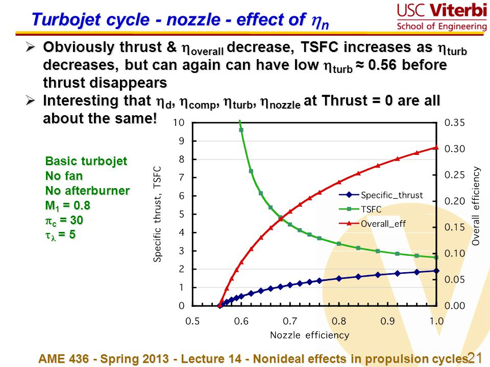 Turbojet cycle - nozzle - effect of n