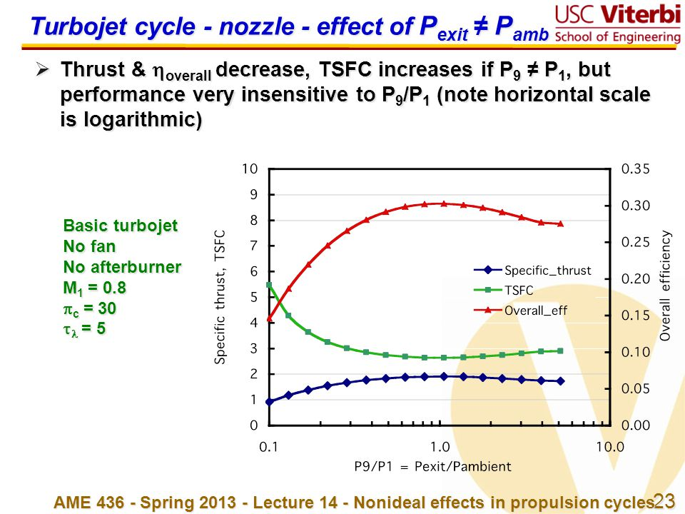 Turbojet cycle - nozzle - effect of Pexit ≠ Pamb