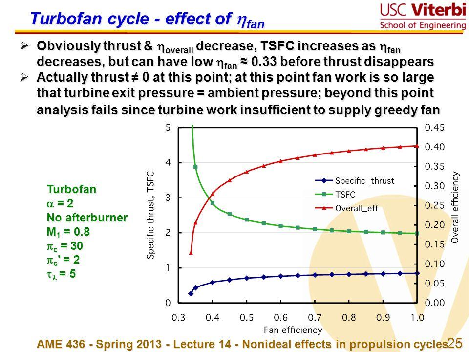 Turbofan cycle - effect of fan