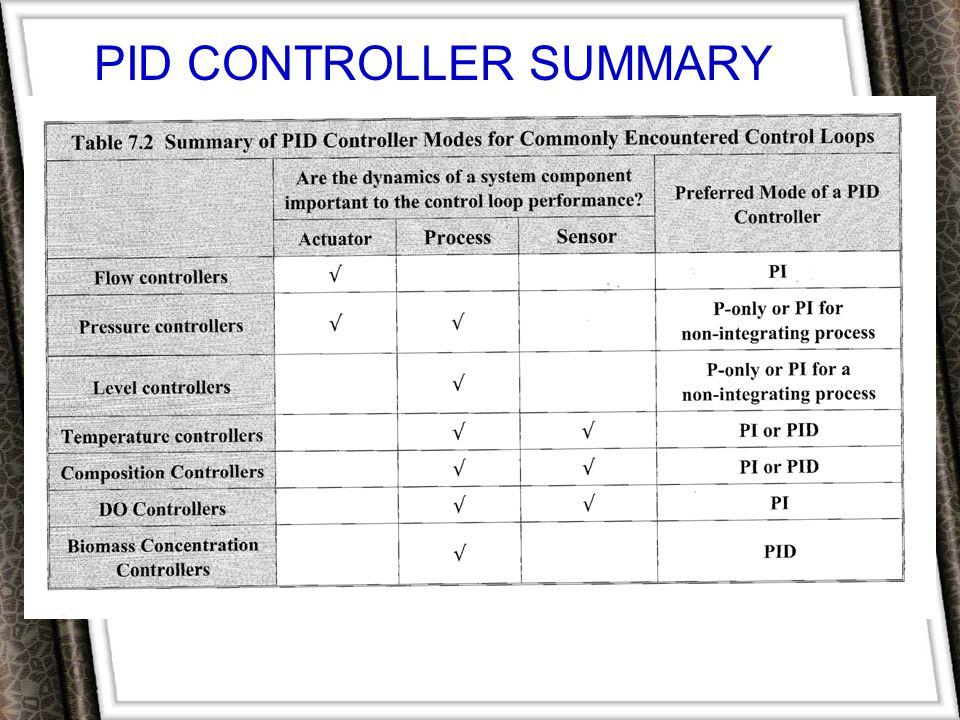 Pid controller summary