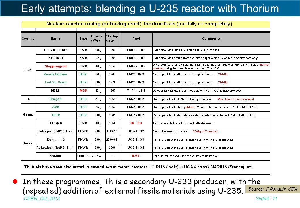 Early attempts: blending a U-235 reactor with Thorium