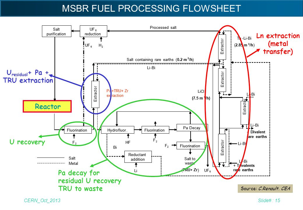MSBR FUEL PROCESSING FLOWSHEET
