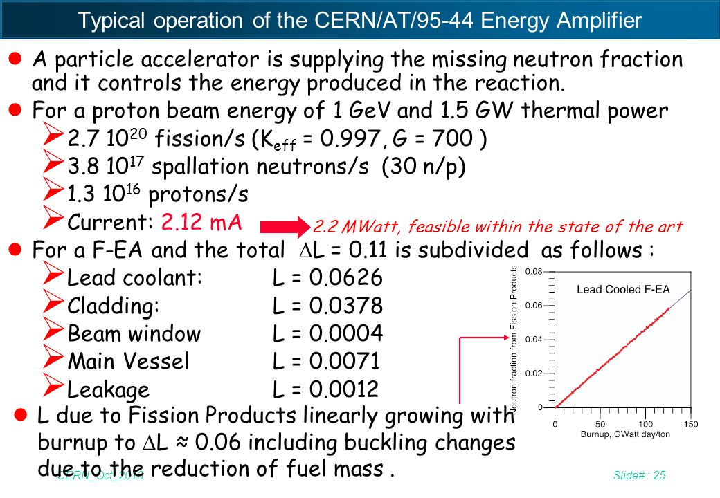 Typical operation of the CERN/AT/95-44 Energy Amplifier