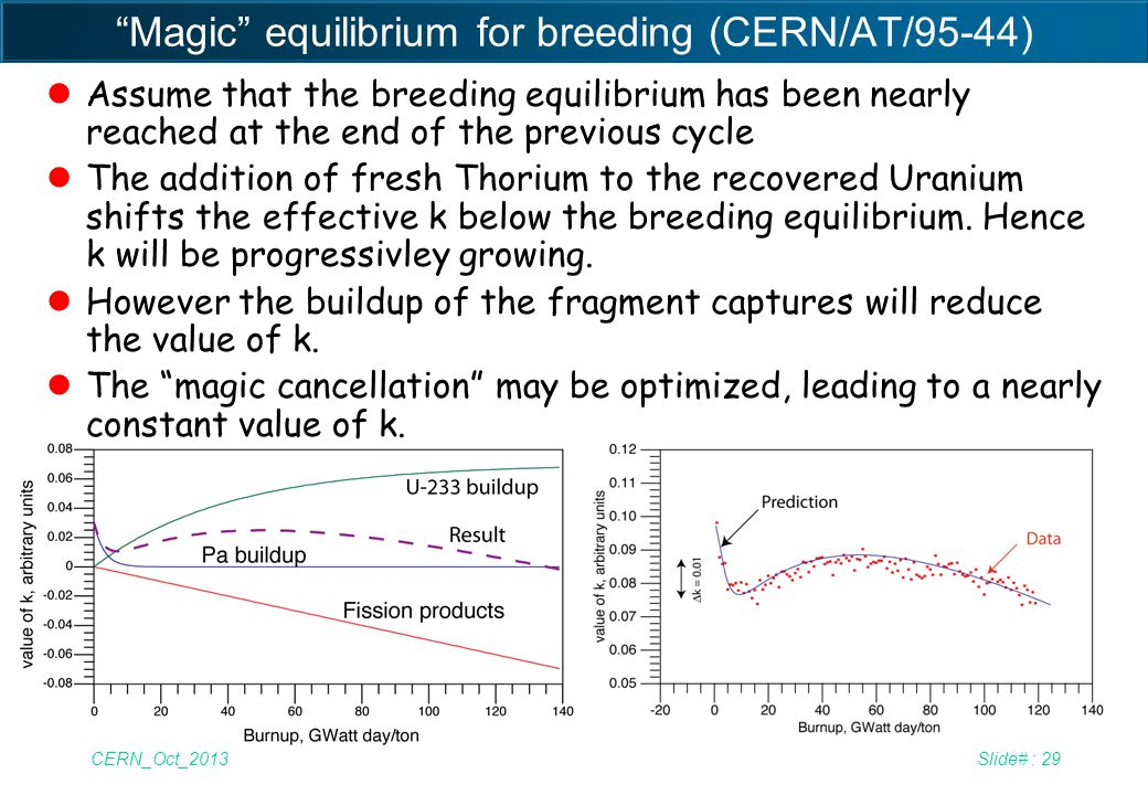 Magic equilibrium for breeding (CERN/AT/95-44)