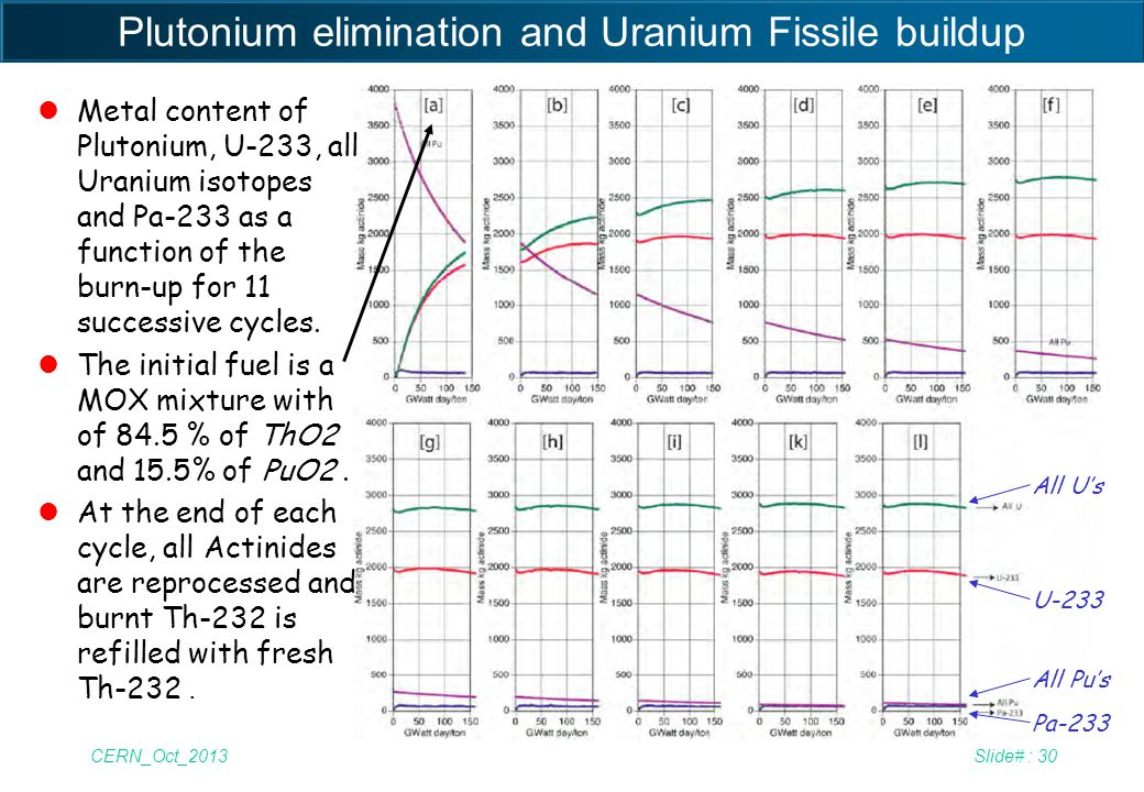 Plutonium elimination and Uranium Fissile buildup