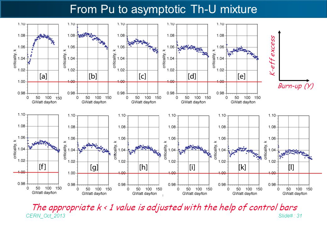 From Pu to asymptotic Th-U mixture