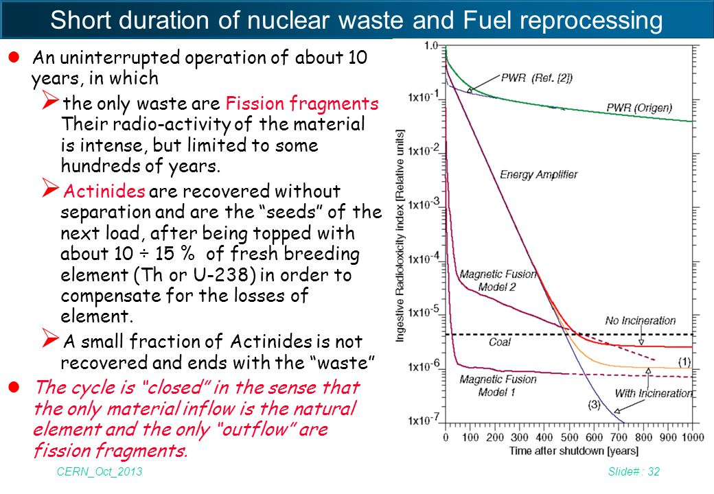 Short duration of nuclear waste and Fuel reprocessing