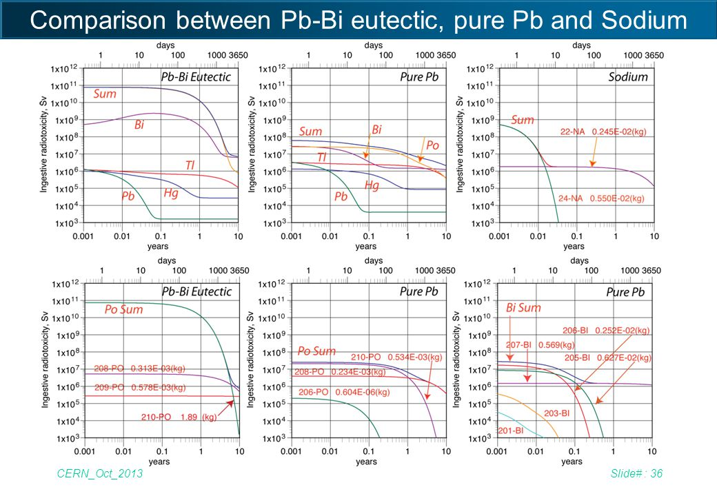 Comparison between Pb-Bi eutectic, pure Pb and Sodium