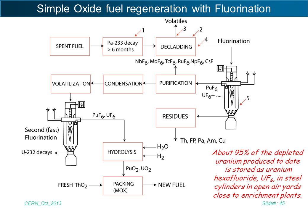 Simple Oxide fuel regeneration with Fluorination