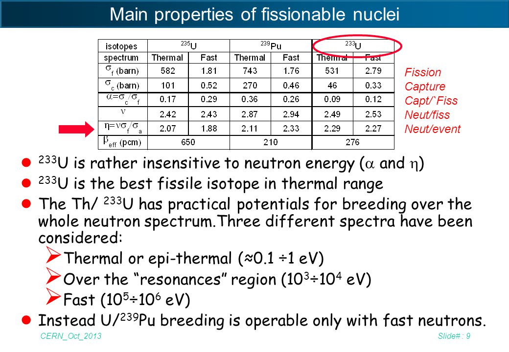 Main properties of fissionable nuclei