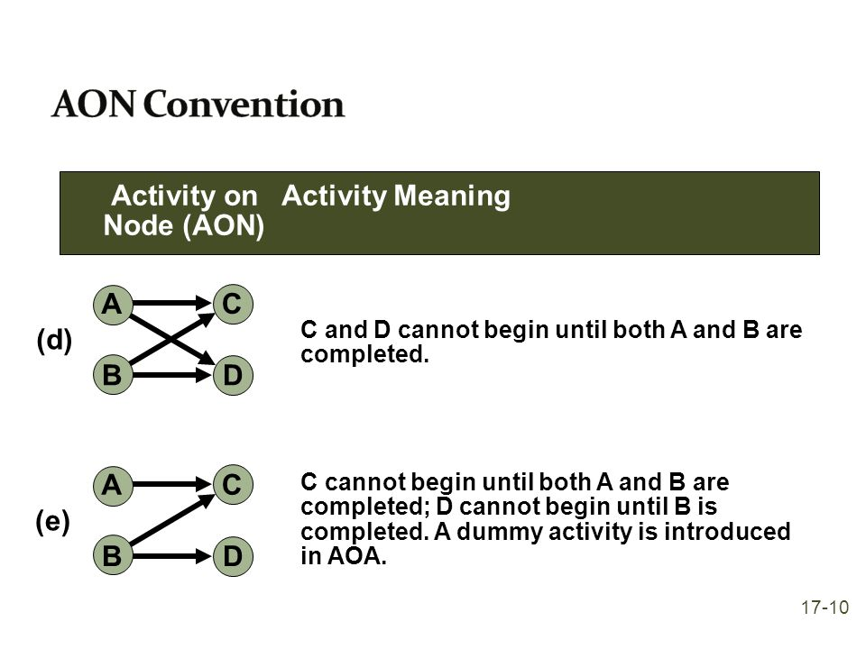 AON Convention Activity on Activity Meaning Node (AON) A B C D (d) A B