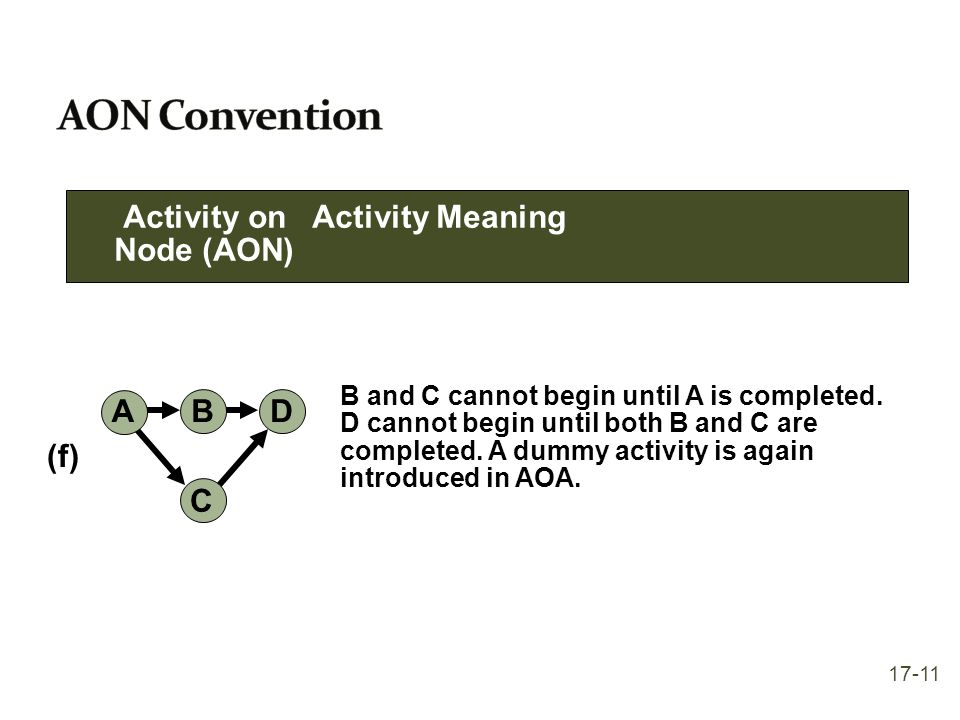 AON Convention Activity on Activity Meaning Node (AON) A C D B (f)
