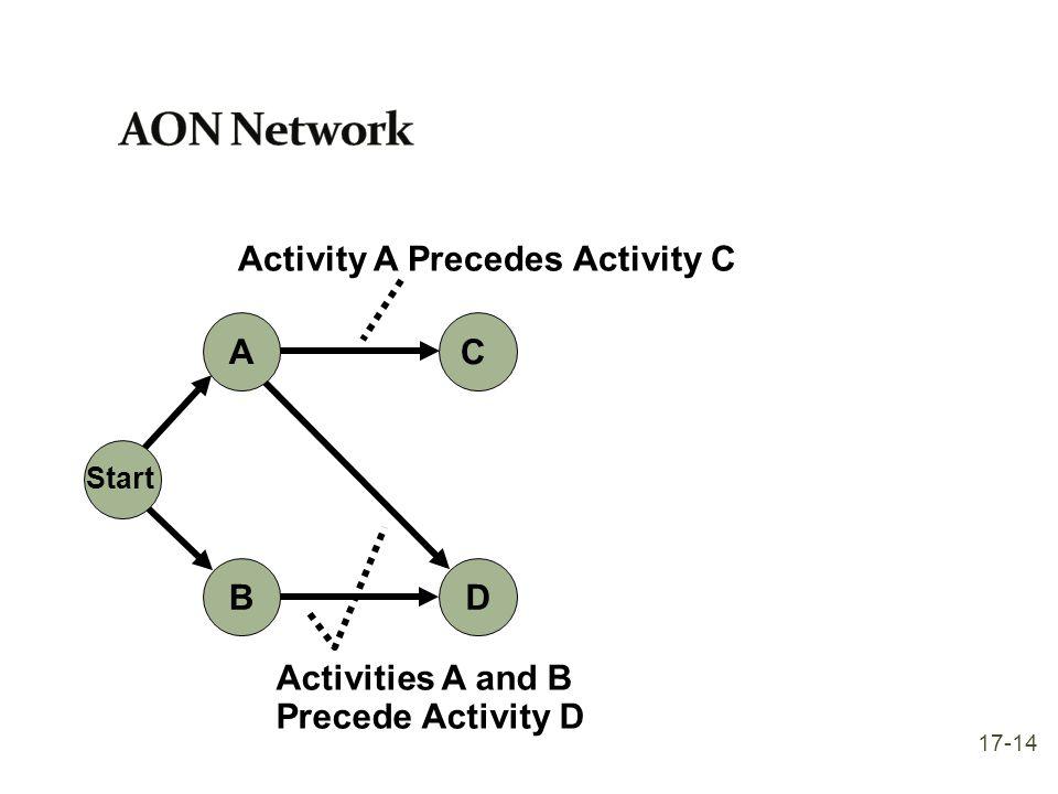 AON Network Activity A Precedes Activity C A B C D