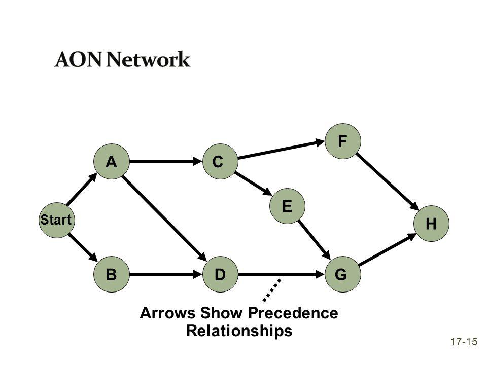 Arrows Show Precedence Relationships