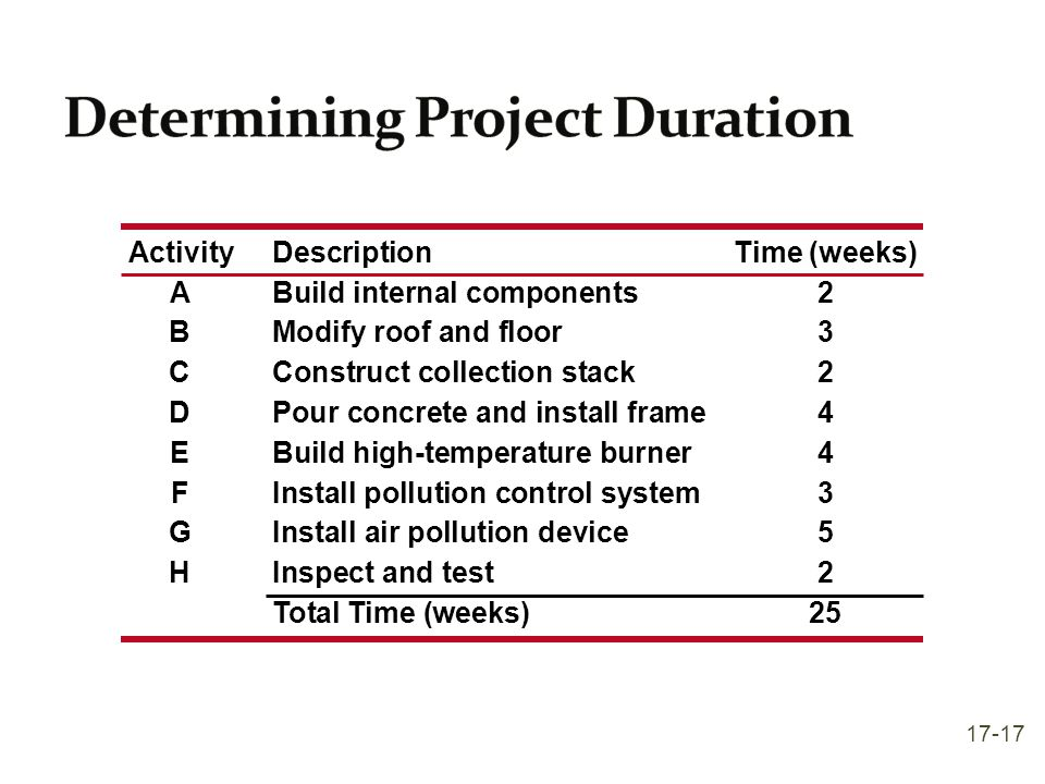 Determining Project Duration