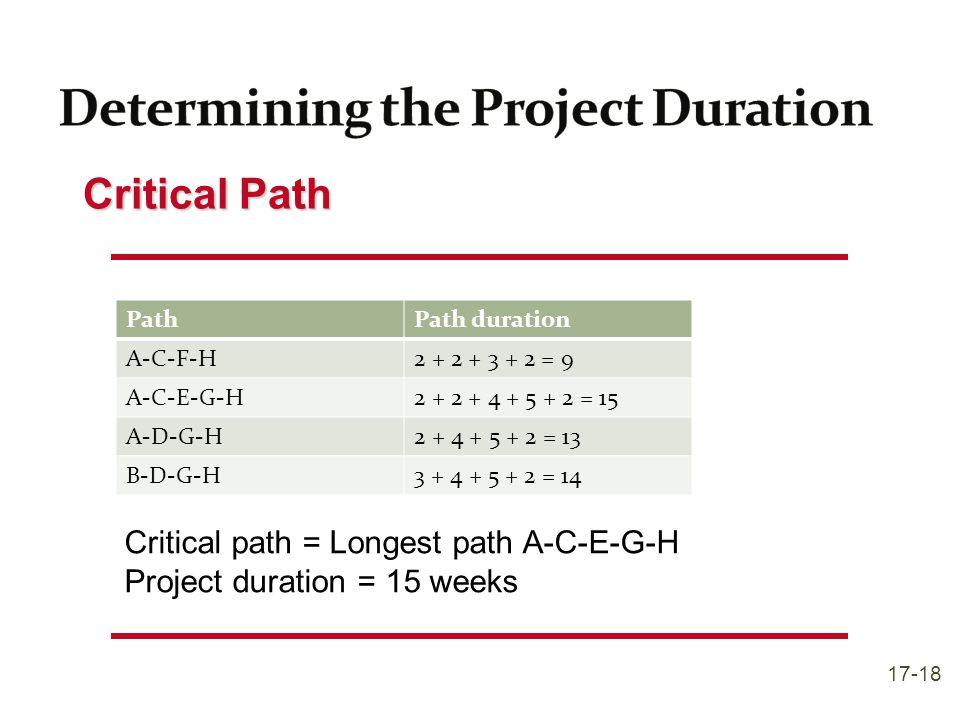 Determining the Project Duration