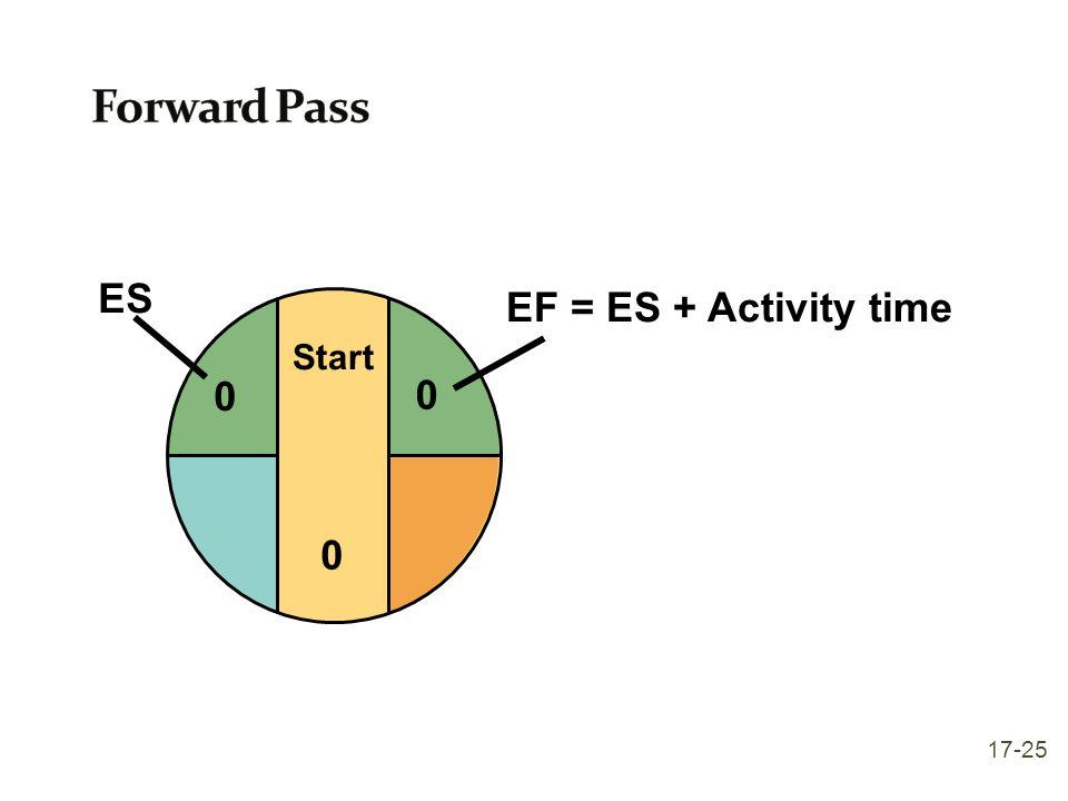 Forward Pass ES EF = ES + Activity time Start 17-25