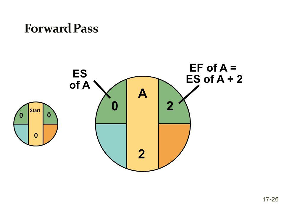 Forward Pass 2 EF of A = ES of A + 2 ES of A A 2 Start 17-26