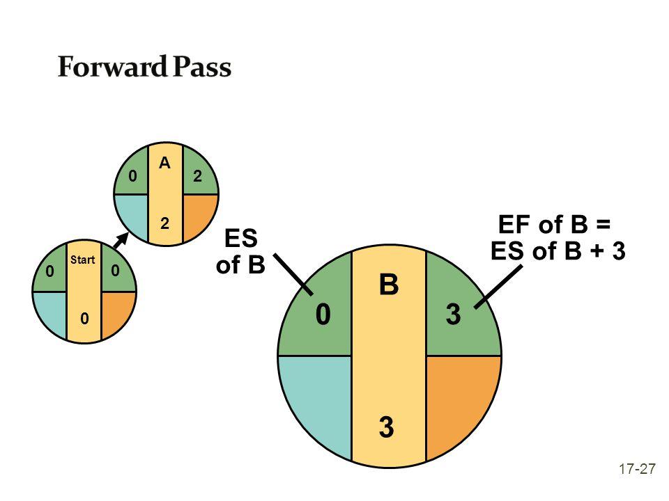 Forward Pass Start A 2 3 EF of B = ES of B + 3 ES of B B 3 17-27