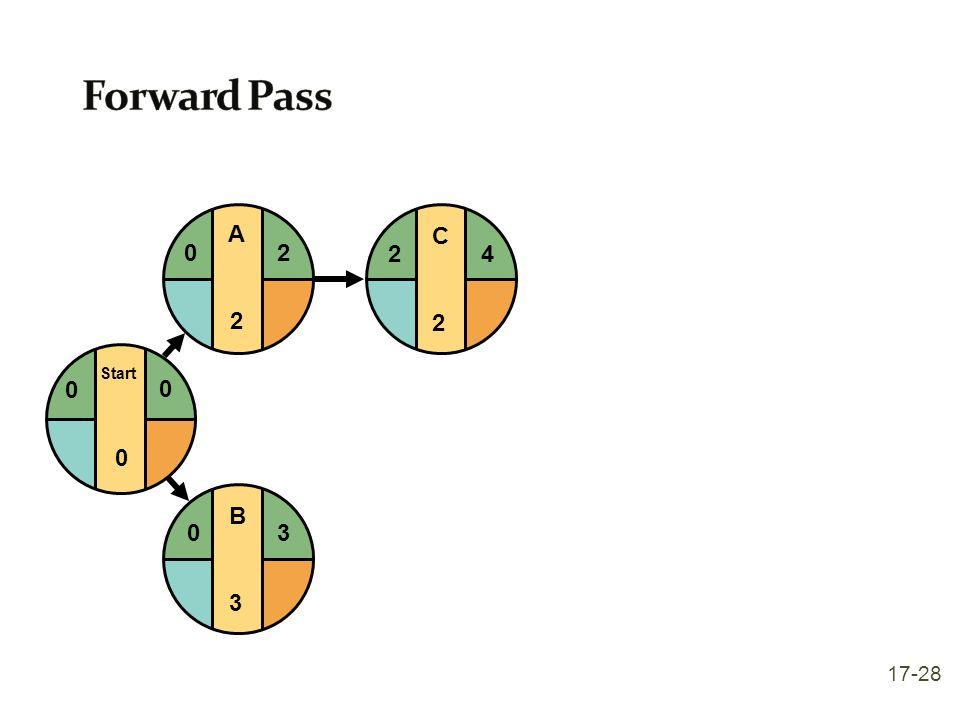 Forward Pass Start A 2 C 2 4 B 3 17-28