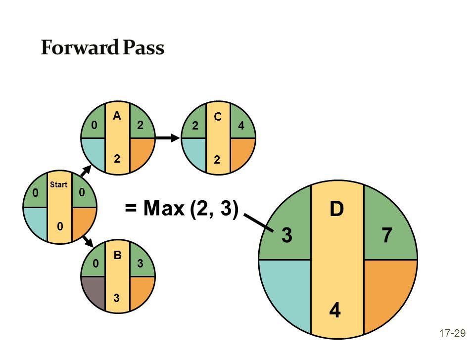 Forward Pass Start A 2 C 2 4 D 4 3 = Max (2, 3) 7 B 3 17-29
