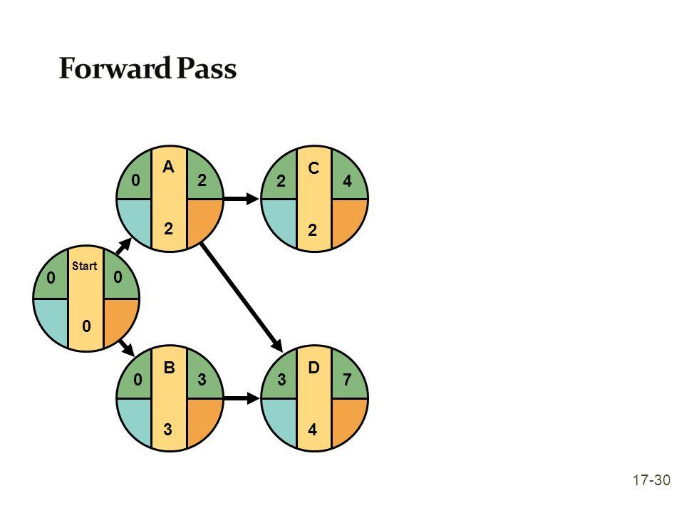 Forward Pass Start A 2 C 2 4 D 4 3 7 B 3 17-30