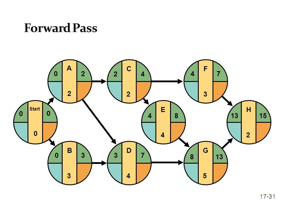 Forward Pass A 2 C 2 4 E 4 F 3 G 5 H 2 8 13 15 7 D 4 3 7 B 3 17-31