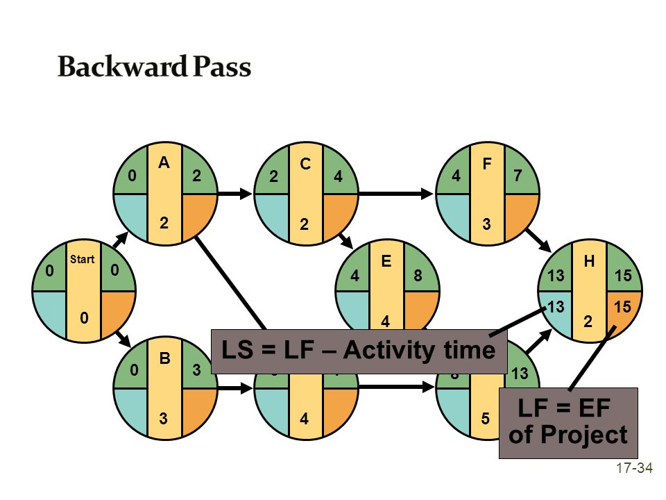 Backward Pass LS = LF – Activity time LF = EF of Project E 4 F 3 G 5 H
