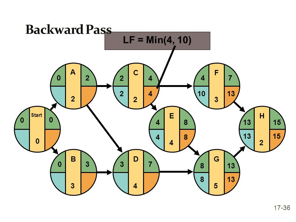 Backward Pass LF = Min(4, 10) 4 2 E 4 F 3 G 5 H 2 8 13 15 7 10 D C B A